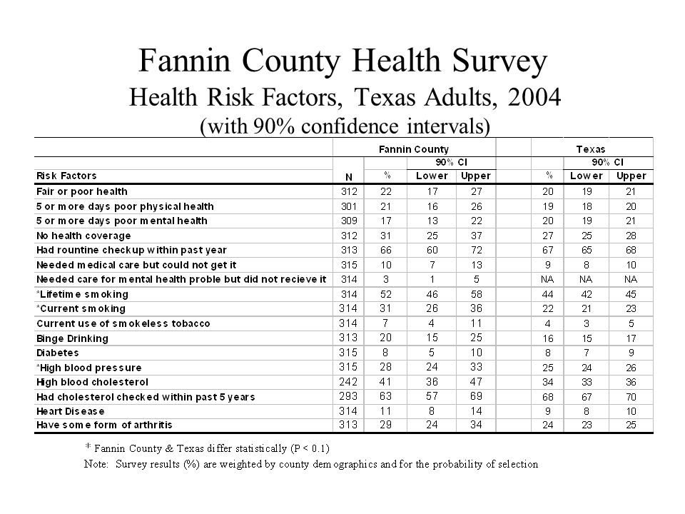 Fannin County Health Survey Health Risk Factors, Texas Adults, 2004 (with 90% confidence intervals)