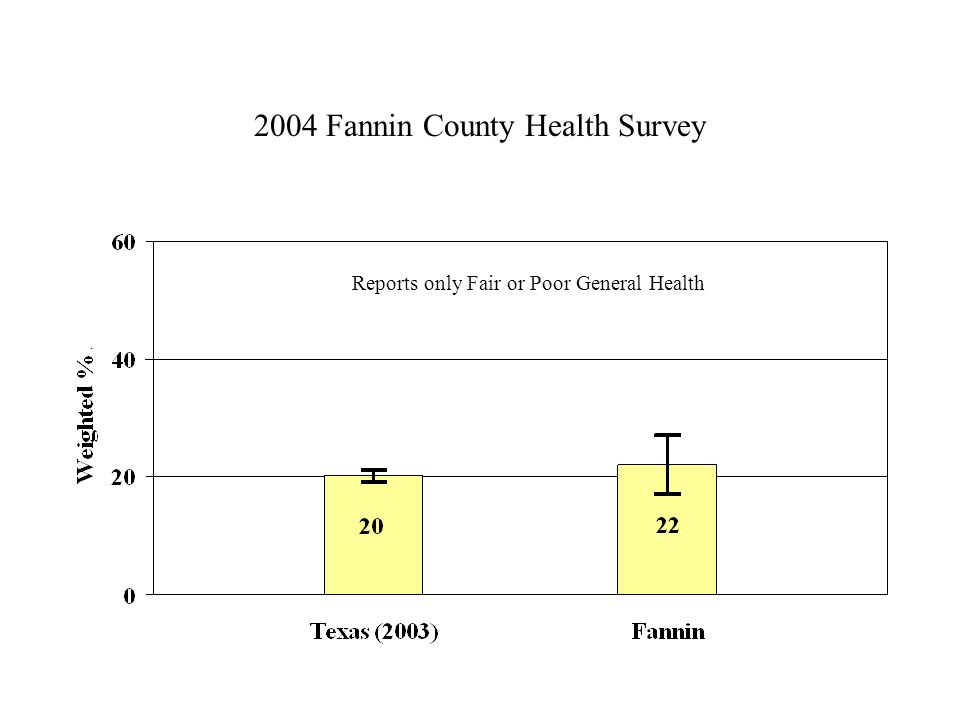 2004 Fannin County Health Survey Reports only Fair or Poor General Health