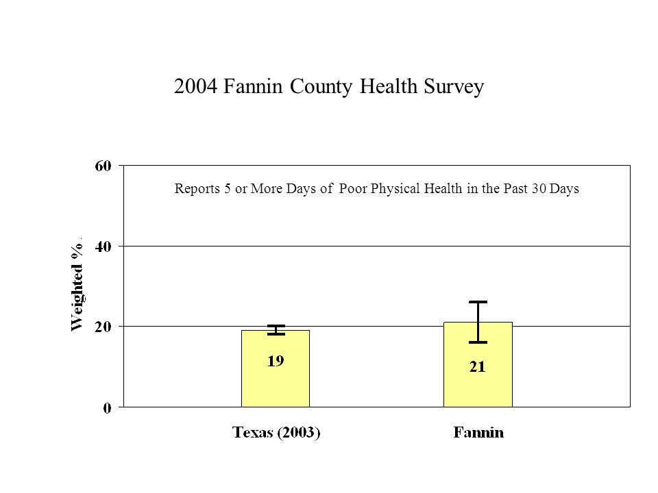 2004 Fannin County Health Survey Reports 5 or More Days of Poor Physical Health in the Past 30 Days