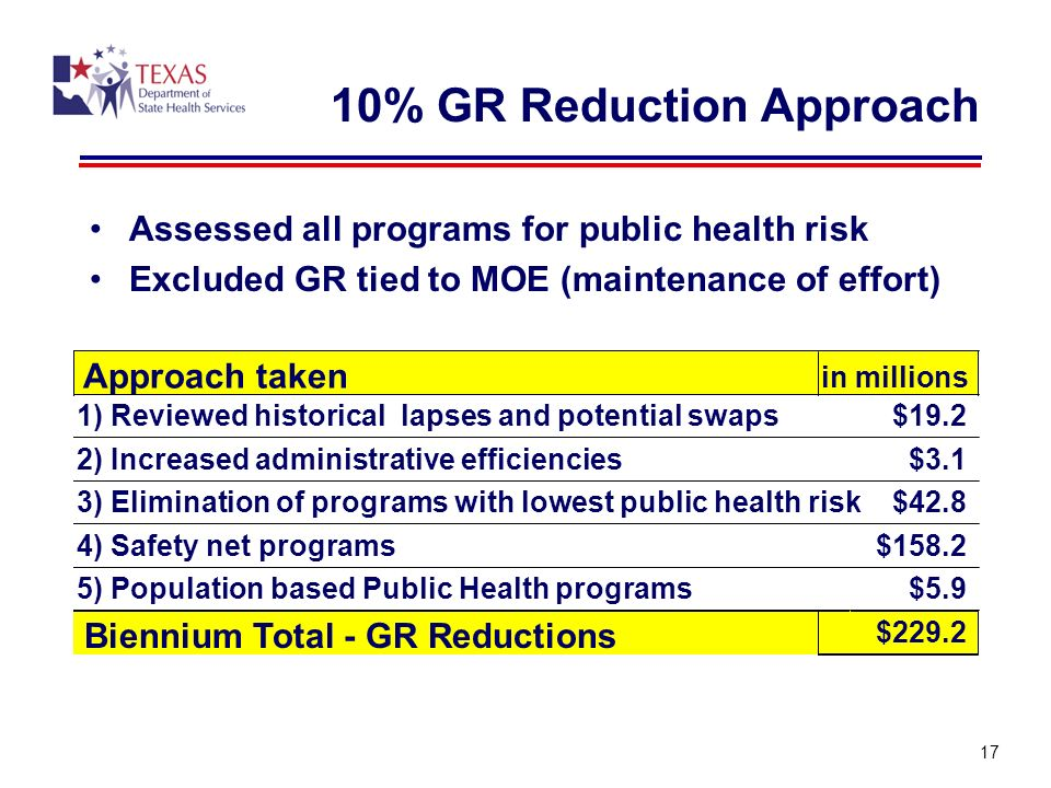 10% GR Reduction Approach Assessed all programs for public health risk Excluded GR tied to MOE (maintenance of effort) 17 Approach taken in millions 1) Reviewed historical lapses and potential swaps$19.2 2) Increased administrative efficiencies$3.1 3) Elimination of programs with lowest public health risk$42.8 4) Safety net programs$ ) Population based Public Health programs$5.9 Biennium Total - GR Reductions $229.2