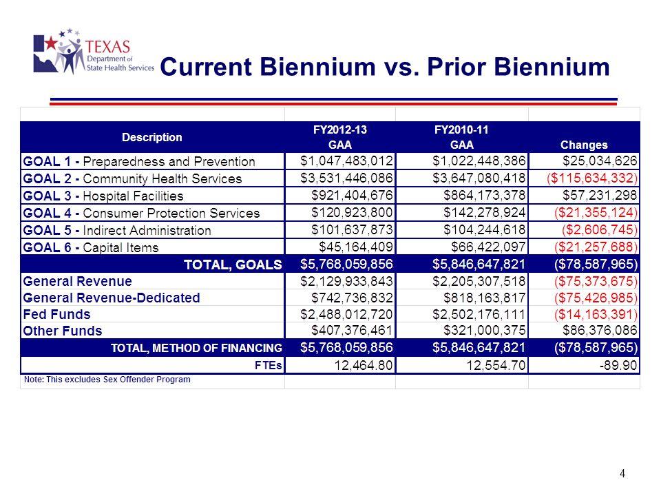 4 Current Biennium vs. Prior Biennium