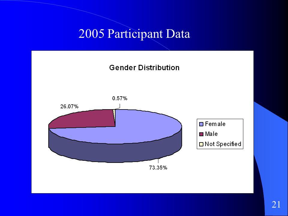2005 Participant Data 21
