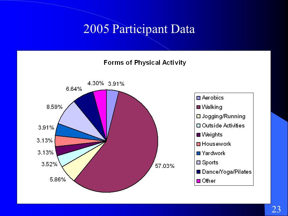 2005 Participant Data 23