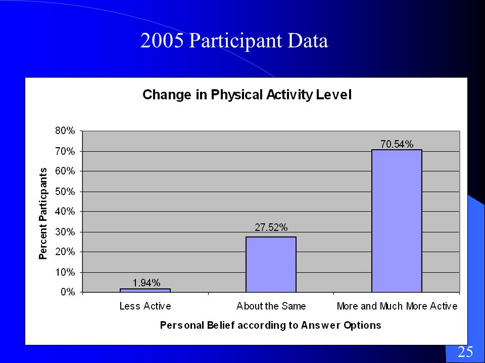 2005 Participant Data 25