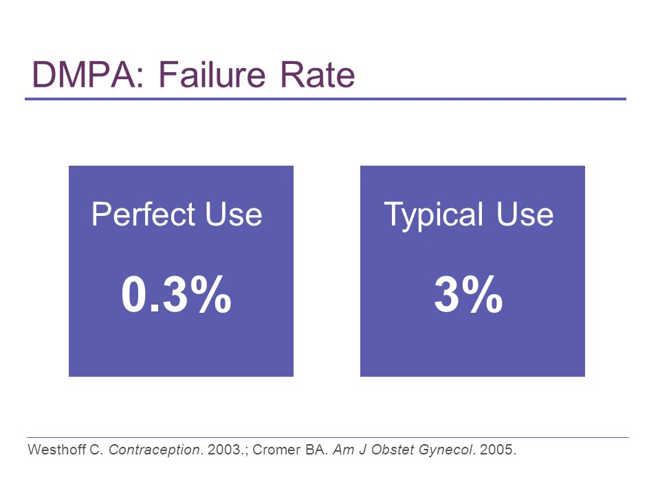 DMPA: Failure Rate Perfect Use 0.3% Typical Use 3% Westhoff C.
