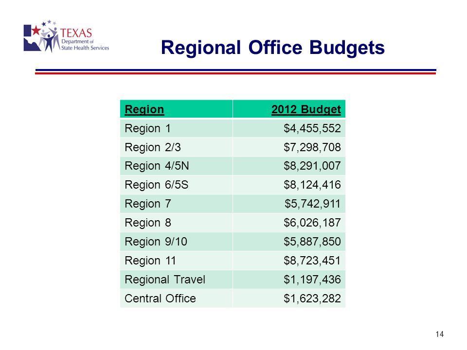 Regional Office Budgets Region2012 Budget Region 1$4,455,552 Region 2/3$7,298,708 Region 4/5N$8,291,007 Region 6/5S$8,124,416 Region 7$5,742,911 Region 8$6,026,187 Region 9/10$5,887,850 Region 11$8,723,451 Regional Travel$1,197,436 Central Office$1,623,282 14