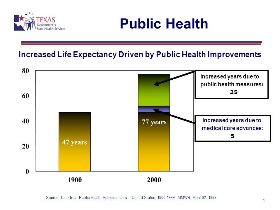 4 Increased Life Expectancy Driven by Public Health Improvements Source: Ten Great Public Health Achievements -- United States, 1900-1999 MMWR, April 02, 1999 Increased years due to medical care advances: 5 Increased years due to public health measures : 25 4 Public Health