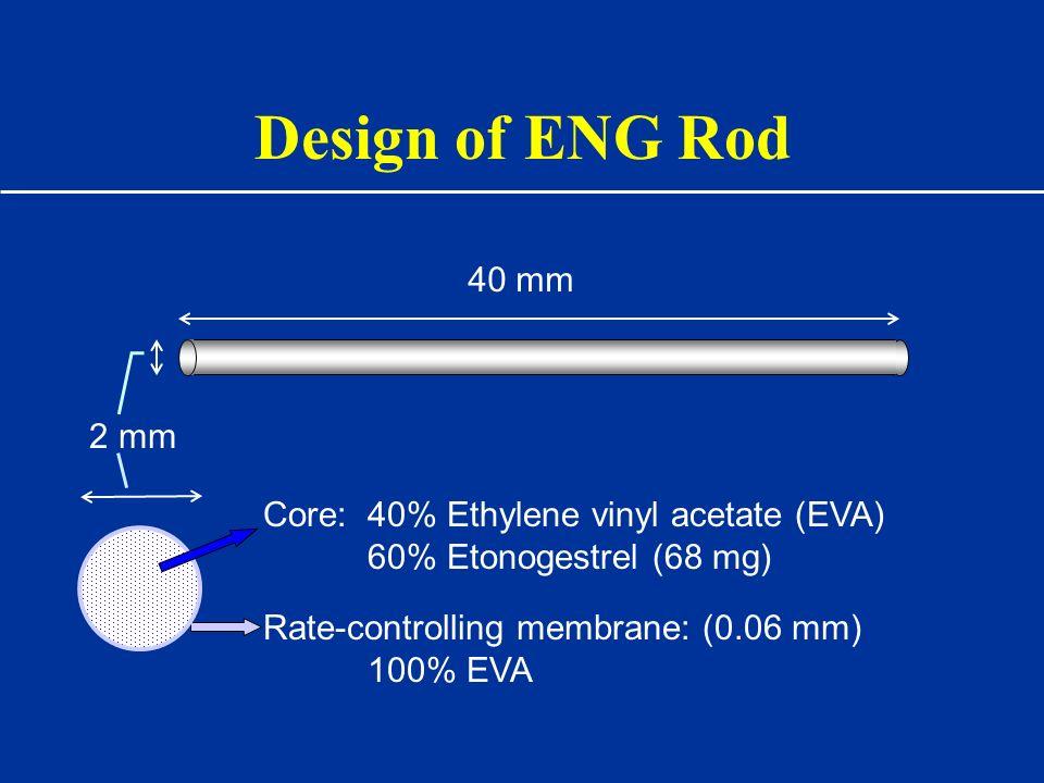 Design of ENG Rod Rate-controlling membrane: (0.06 mm) 100% EVA 40 mm 2 mm Core:40% Ethylene vinyl acetate (EVA) 60% Etonogestrel (68 mg)