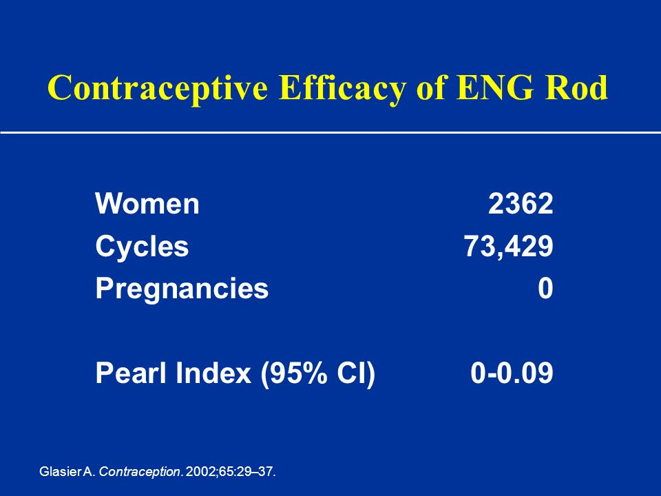 Contraceptive Efficacy of ENG Rod Women2362 Cycles73,429 Pregnancies0 Pearl Index (95% CI)0-0.09 Glasier A. Contraception. 2002;65:29–37.
