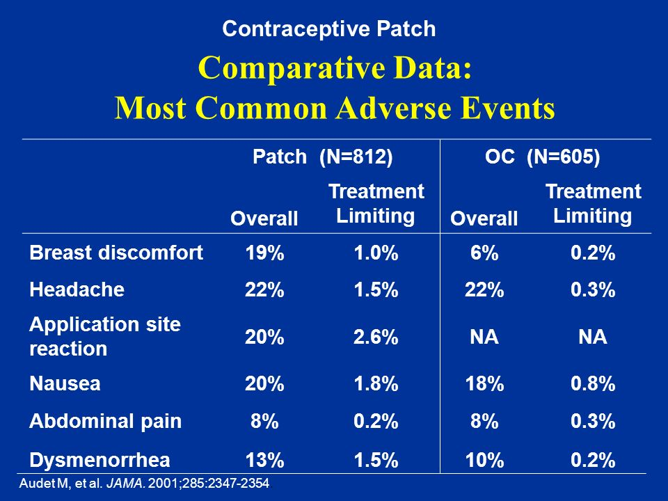 Comparative Data: Most Common Adverse Events Patch (N=812)OC (N=605) Overall Treatment Limiting Overall Treatment Limiting Breast discomfort19%1.0%6%0
