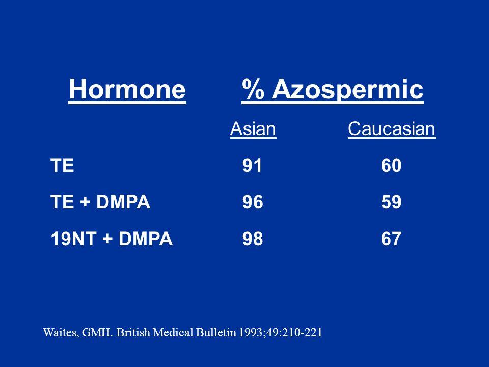 AsianCaucasian TE9160 TE + DMPA9659 19NT + DMPA9867 Waites, GMH. British Medical Bulletin 1993;49:210-221 Hormone% Azospermic