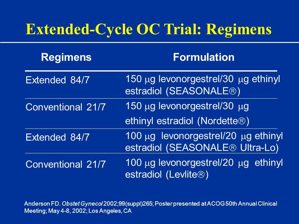 Extended-Cycle OC Trial: Regimens Extended 84/7 Conventional 21/7 Extended 84/7 Conventional 21/7 150 g levonorgestrel/30 g ethinyl estradiol (SEASONA
