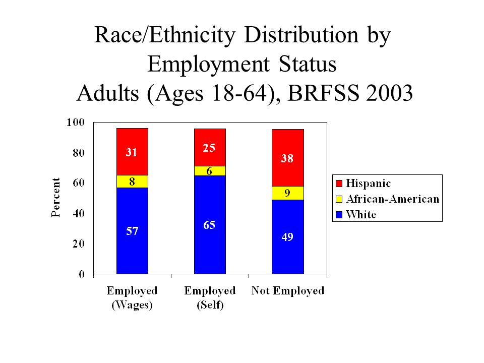 Race/Ethnicity Distribution by Employment Status Adults (Ages 18-64), BRFSS 2003