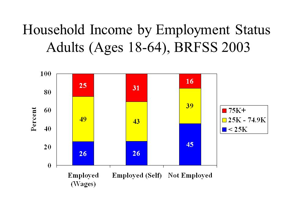 Household Income by Employment Status Adults (Ages 18-64), BRFSS 2003