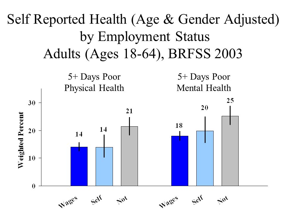 Self Reported Health (Age & Gender Adjusted) by Employment Status Adults (Ages 18-64), BRFSS 2003 5+ Days Poor Physical Health 5+ Days Poor Mental Health