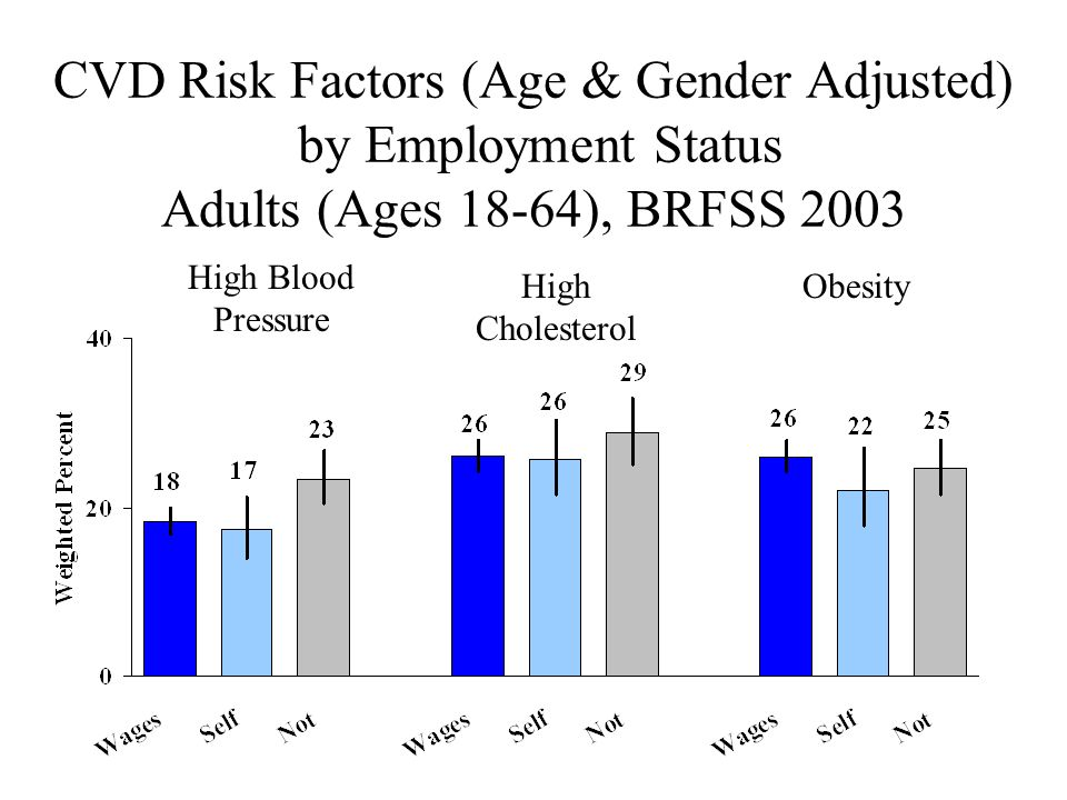 CVD Risk Factors (Age & Gender Adjusted) by Employment Status Adults (Ages 18-64), BRFSS 2003 High Blood Pressure High Cholesterol Obesity
