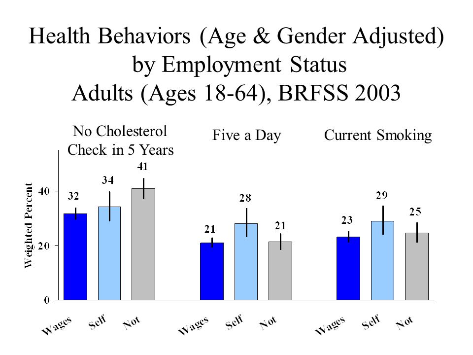 Health Behaviors (Age & Gender Adjusted) by Employment Status Adults (Ages 18-64), BRFSS 2003 No Cholesterol Check in 5 Years Five a DayCurrent Smokin