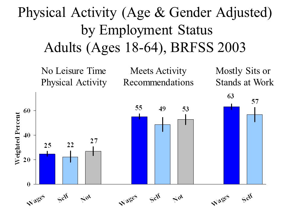 Physical Activity (Age & Gender Adjusted) by Employment Status Adults (Ages 18-64), BRFSS 2003 No Leisure Time Physical Activity Meets Activity Recomm