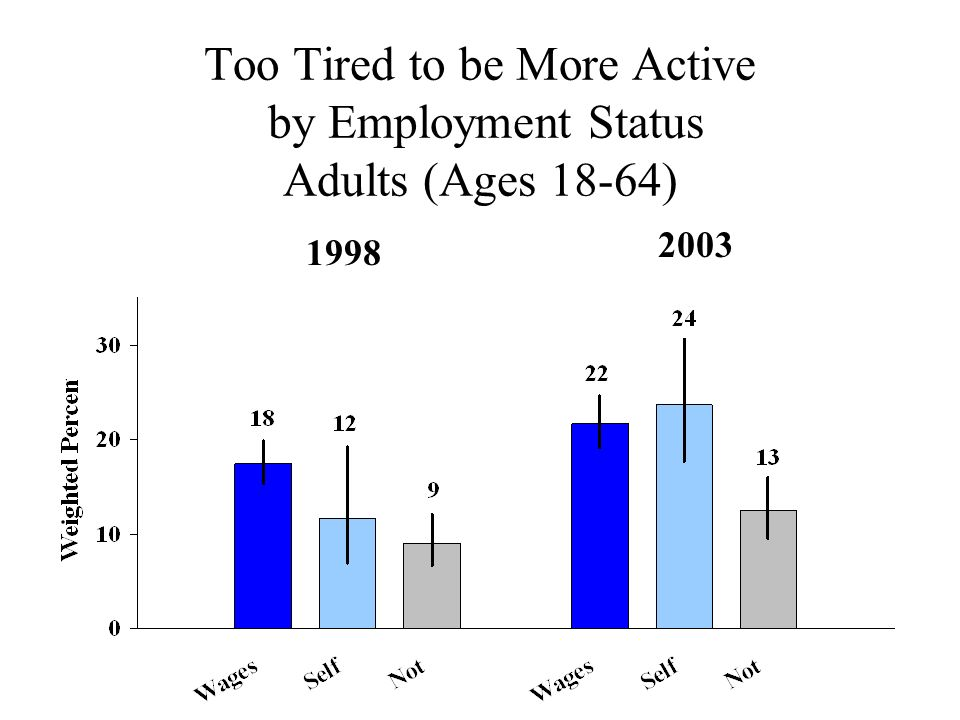 Too Tired to be More Active by Employment Status Adults (Ages 18-64) 2003 1998