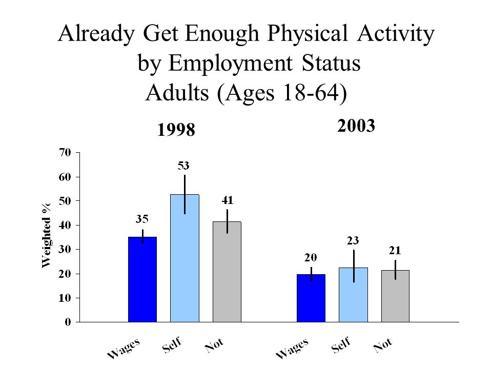 Already Get Enough Physical Activity by Employment Status Adults (Ages 18-64) 2003 1998