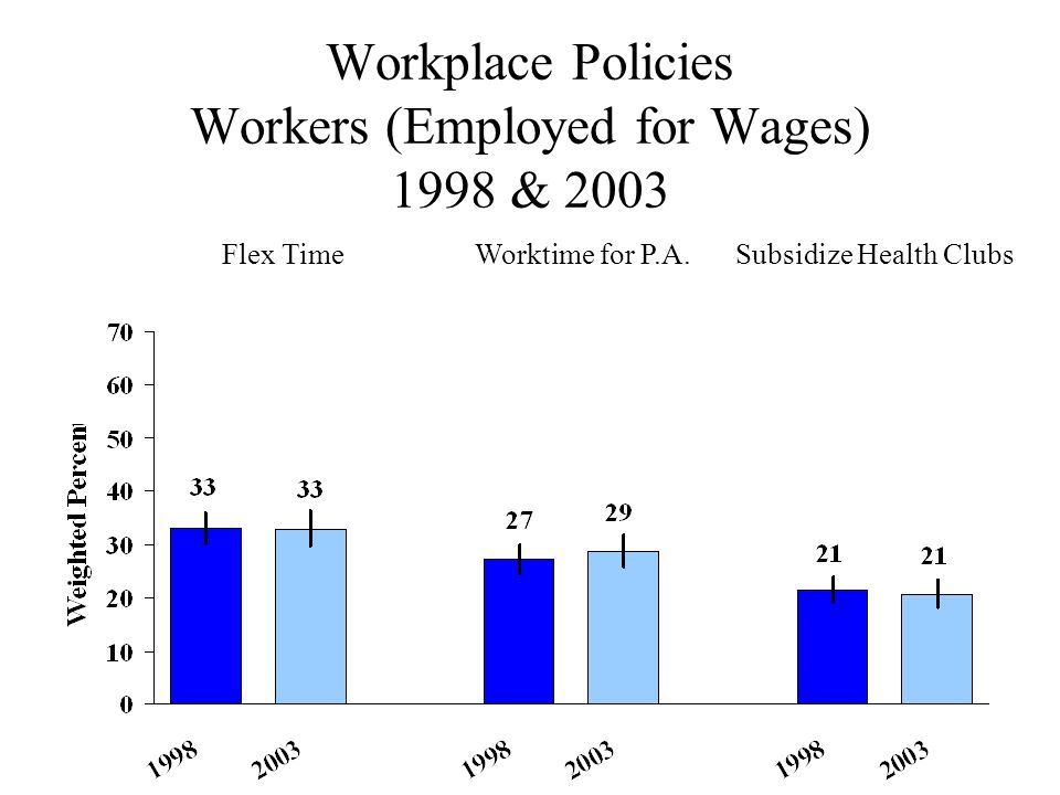 Workplace Policies Workers (Employed for Wages) 1998 & 2003 Flex TimeWorktime for P.A.Subsidize Health Clubs
