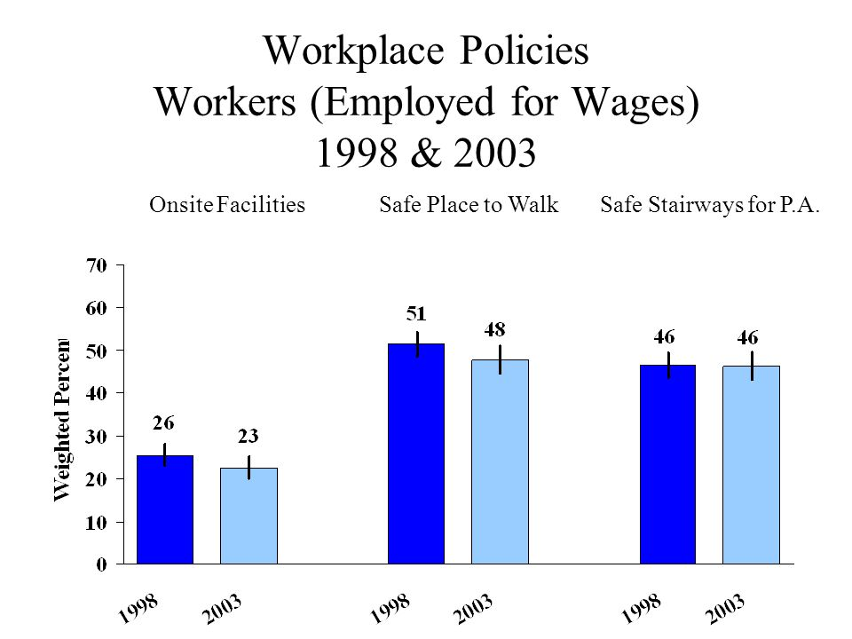 Workplace Policies Workers (Employed for Wages) 1998 & 2003 Onsite FacilitiesSafe Place to WalkSafe Stairways for P.A.