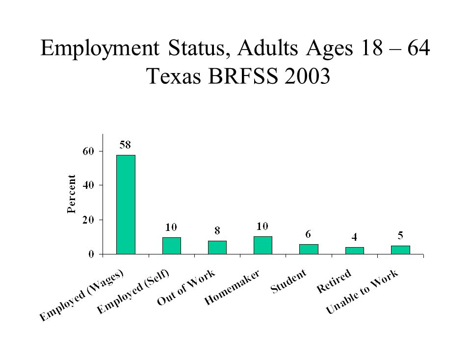 Employment Status, Adults Ages 18 – 64 Texas BRFSS 2003