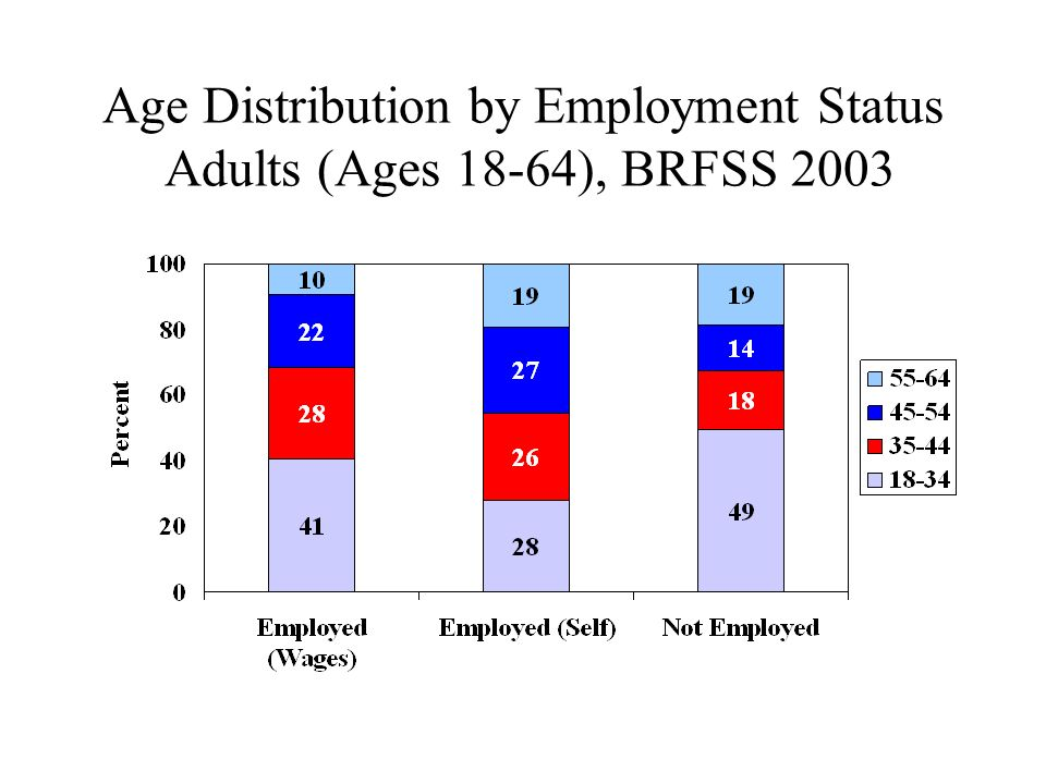 Age Distribution by Employment Status Adults (Ages 18-64), BRFSS 2003
