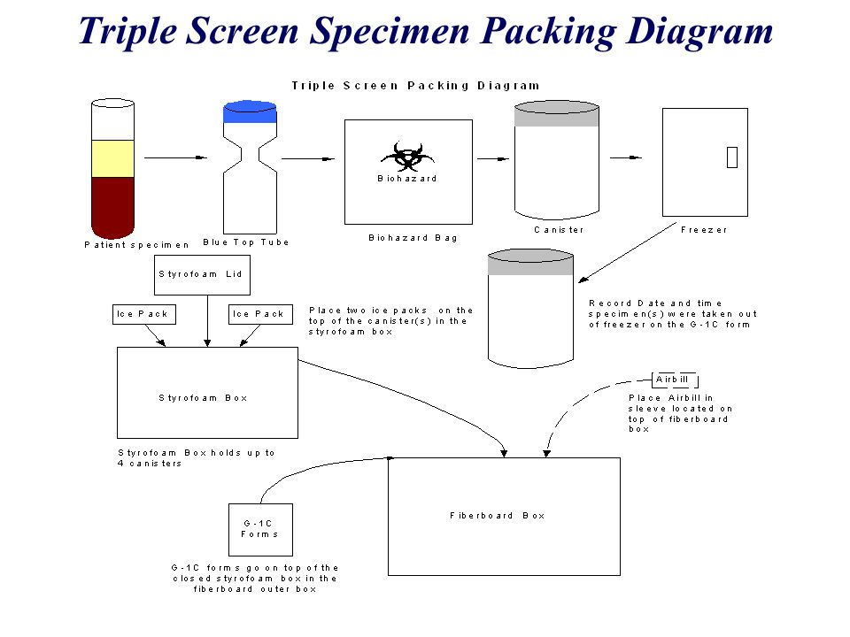 Triple Screen Specimen Packing Diagram