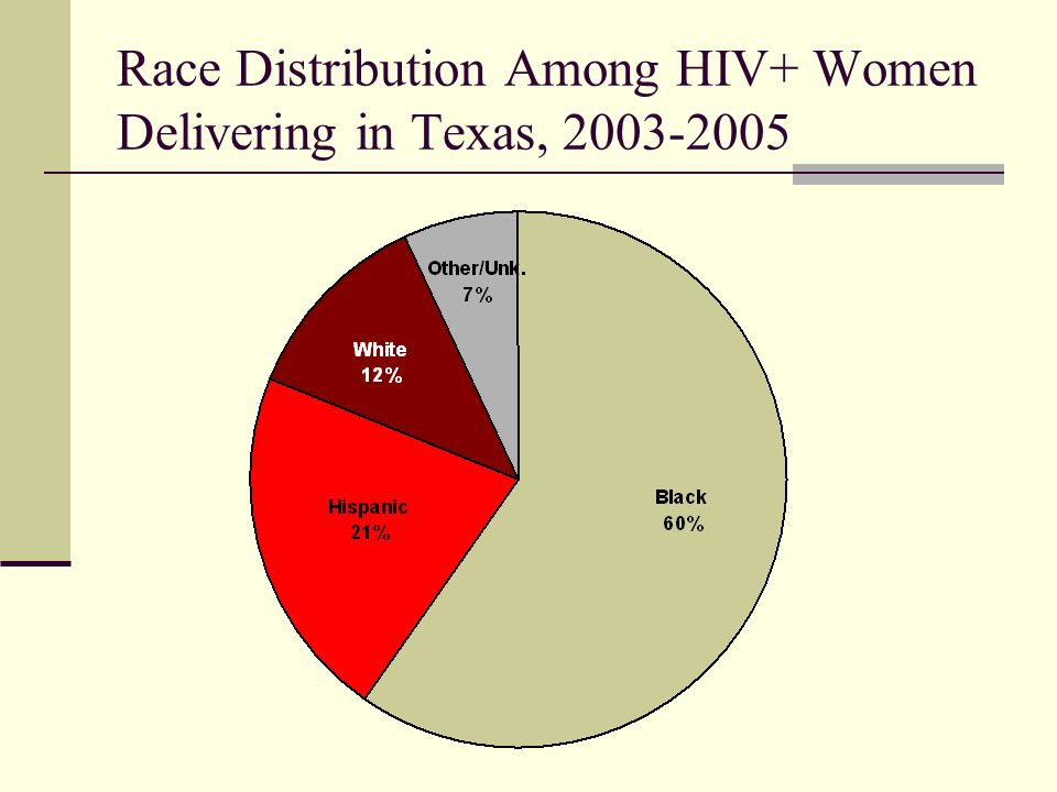 Race Distribution Among HIV+ Women Delivering in Texas,