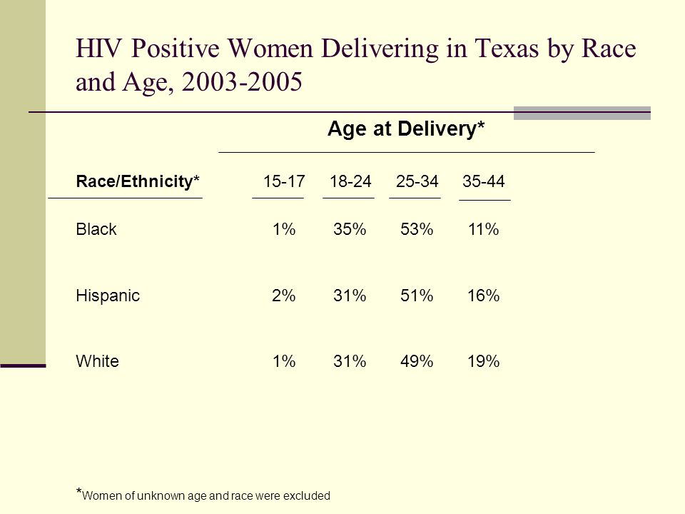 HIV Positive Women Delivering in Texas by Race and Age, Race/Ethnicity* Black1%35%53%11% Hispanic2%31%51%16% White1%31%49%19% Age at Delivery* * Women of unknown age and race were excluded