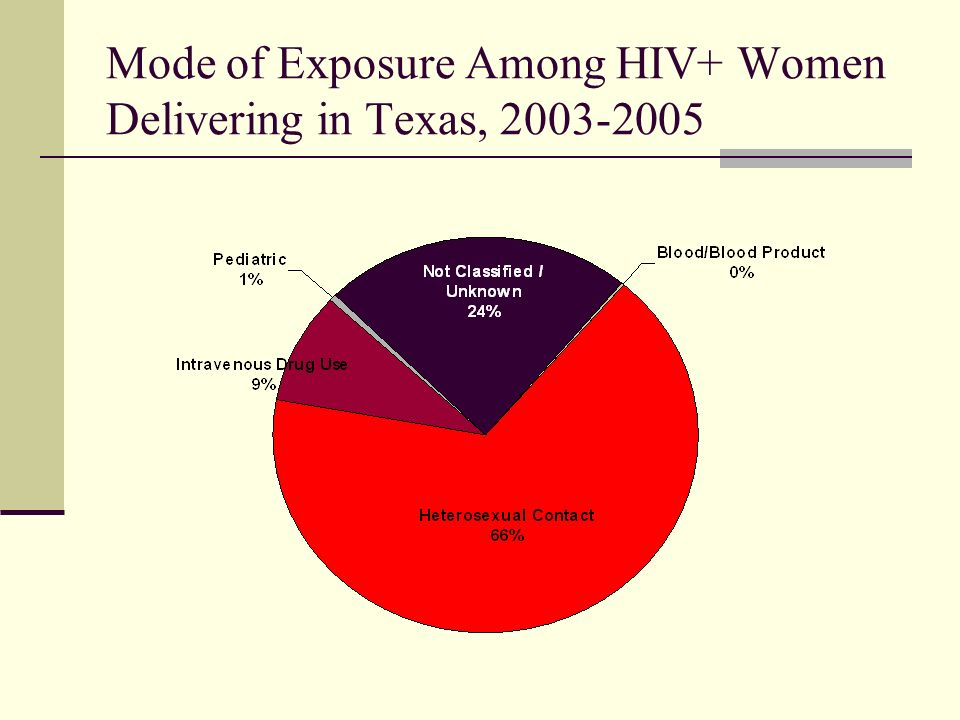 Mode of Exposure Among HIV+ Women Delivering in Texas, 2003-2005