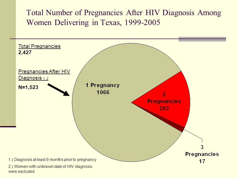 Total Number of Pregnancies After HIV Diagnosis Among Women Delivering in Texas, 1999-2005 1.) Diagnosis at least 9 months prior to pregnancy 2.) Women with unknown date of HIV diagnosis were excluded Total Pregnancies 2,427 Pregnancies After HIV Diagnosis 1, 2 N=1,523