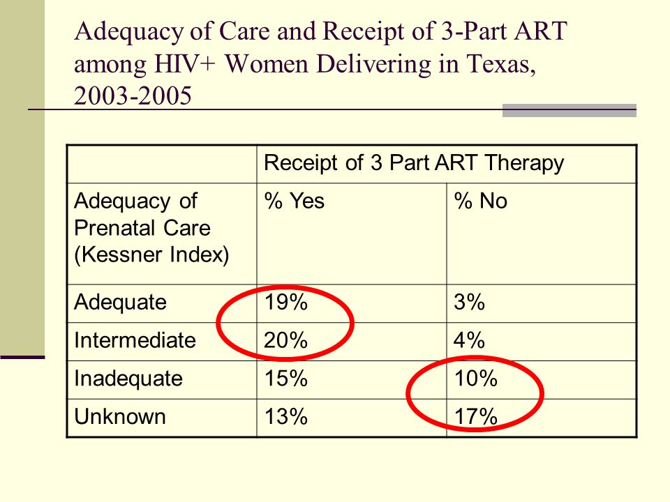 Adequacy of Care and Receipt of 3-Part ART among HIV+ Women Delivering in Texas, 2003-2005 Receipt of 3 Part ART Therapy Adequacy of Prenatal Care (Kessner Index) % Yes% No Adequate19%3% Intermediate20%4% Inadequate15%10% Unknown13%17%