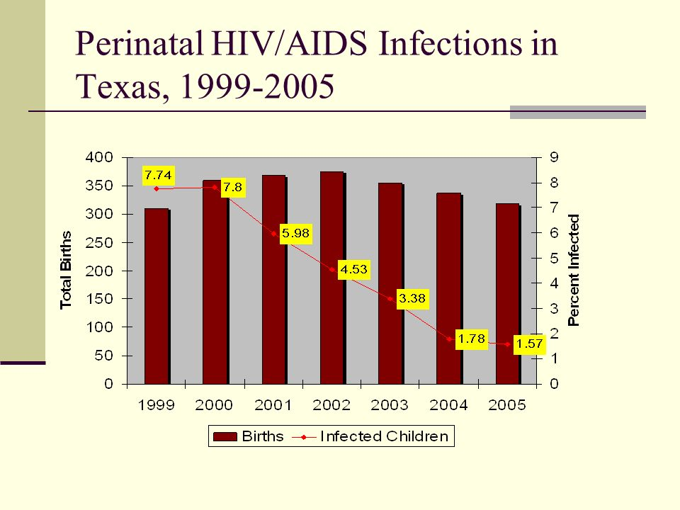 Perinatal HIV/AIDS Infections in Texas,