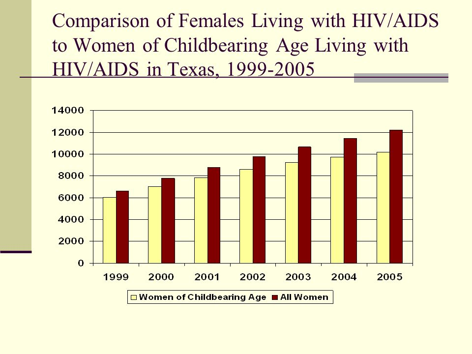 Comparison of Females Living with HIV/AIDS to Women of Childbearing Age Living with HIV/AIDS in Texas, 1999-2005
