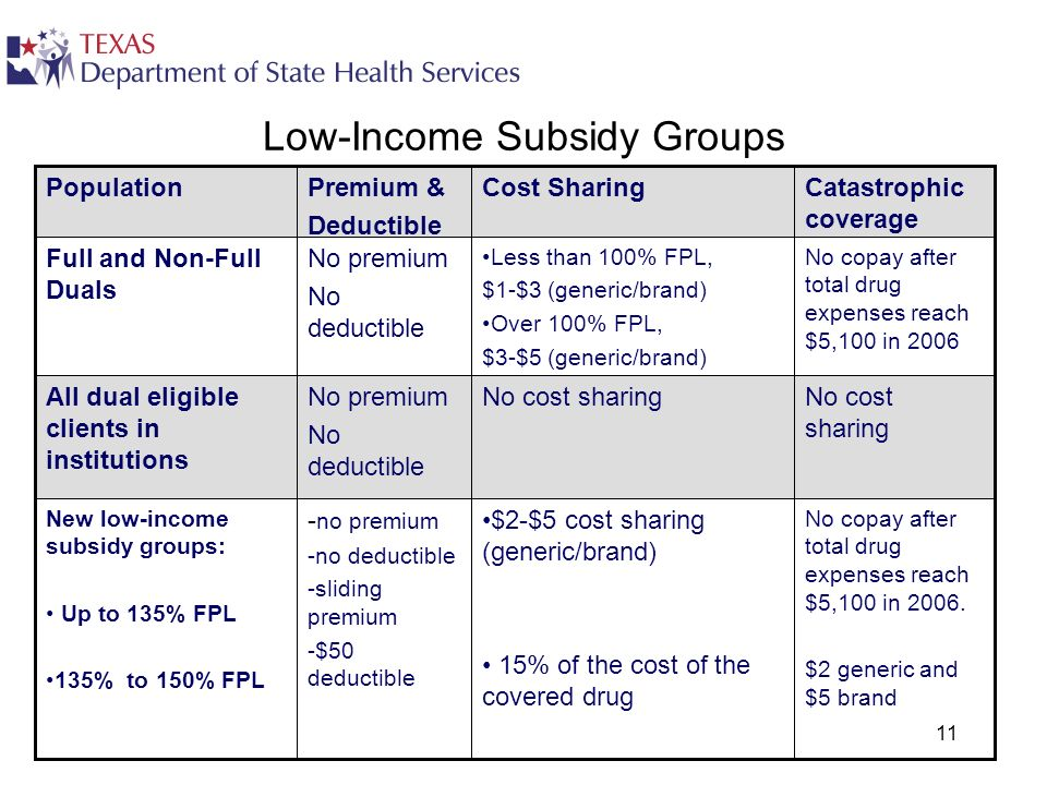11 Low-Income Subsidy Groups No copay after total drug expenses reach $5,100 in 2006. $2 generic and $5 brand $2-$5 cost sharing (generic/brand) 15% o