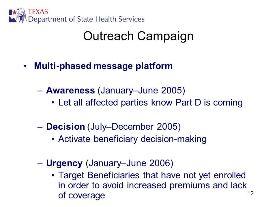 12 Outreach Campaign Multi-phased message platform –Awareness (January–June 2005) Let all affected parties know Part D is coming –Decision (July–Decem