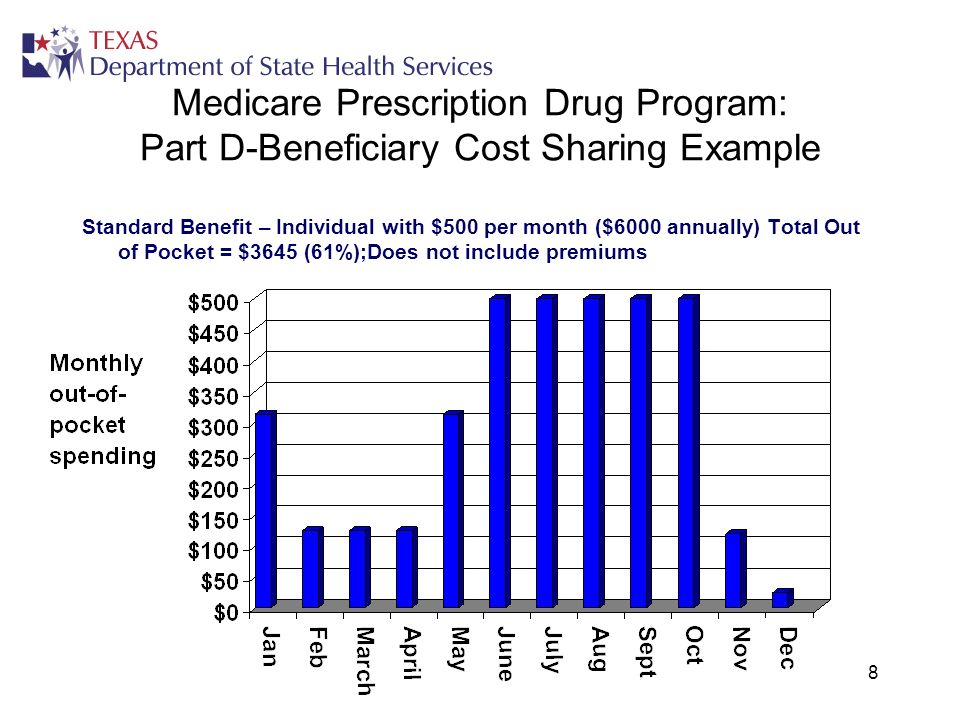 8 Medicare Prescription Drug Program: Part D-Beneficiary Cost Sharing Example Standard Benefit – Individual with $500 per month ($6000 annually) Total