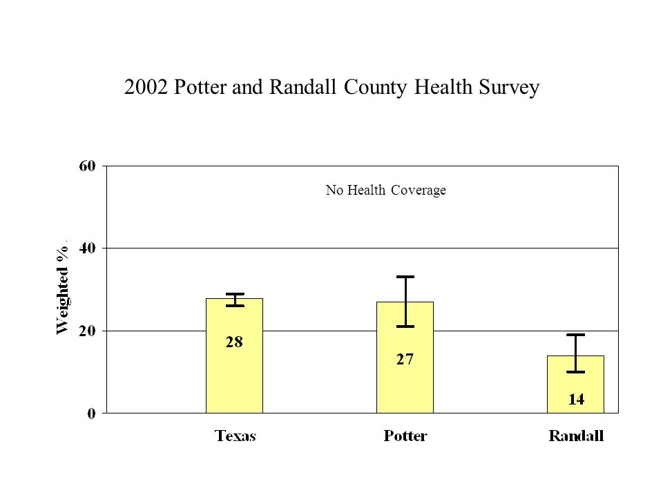 2002 Potter and Randall County Health Survey No Health Coverage