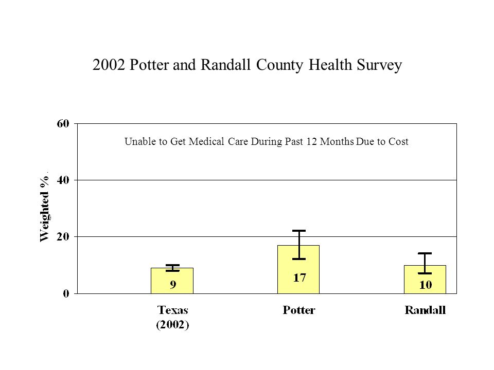 2002 Potter and Randall County Health Survey Unable to Get Medical Care During Past 12 Months Due to Cost