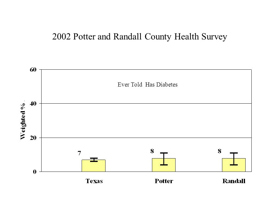 2002 Potter and Randall County Health Survey Ever Told Has Diabetes