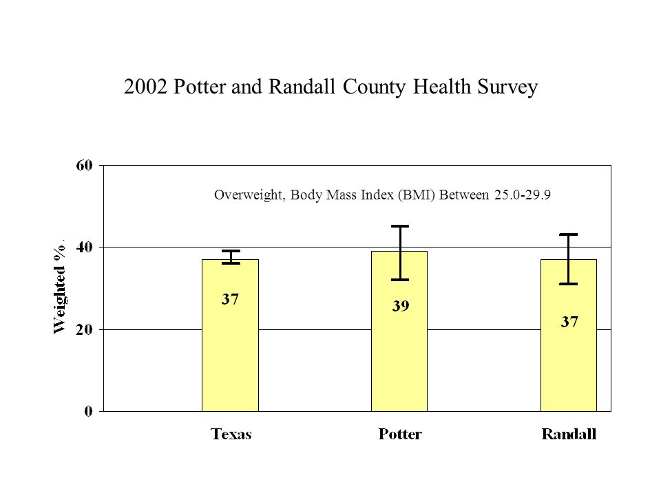2002 Potter and Randall County Health Survey Overweight, Body Mass Index (BMI) Between