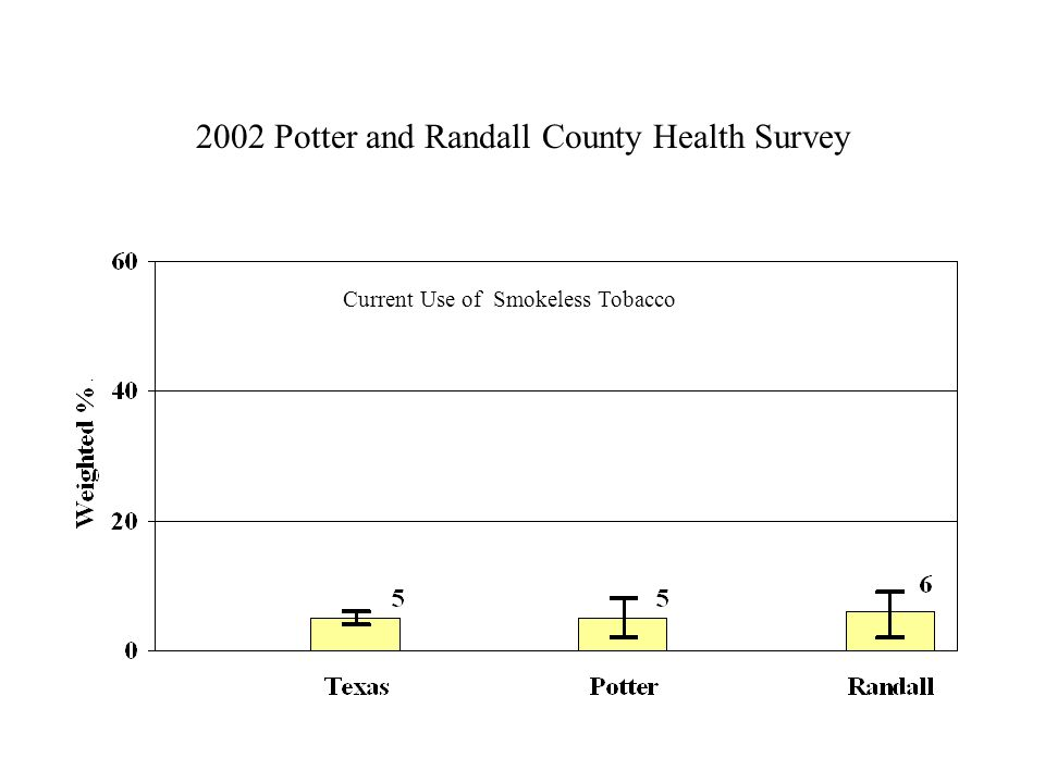 2002 Potter and Randall County Health Survey Current Use of Smokeless Tobacco