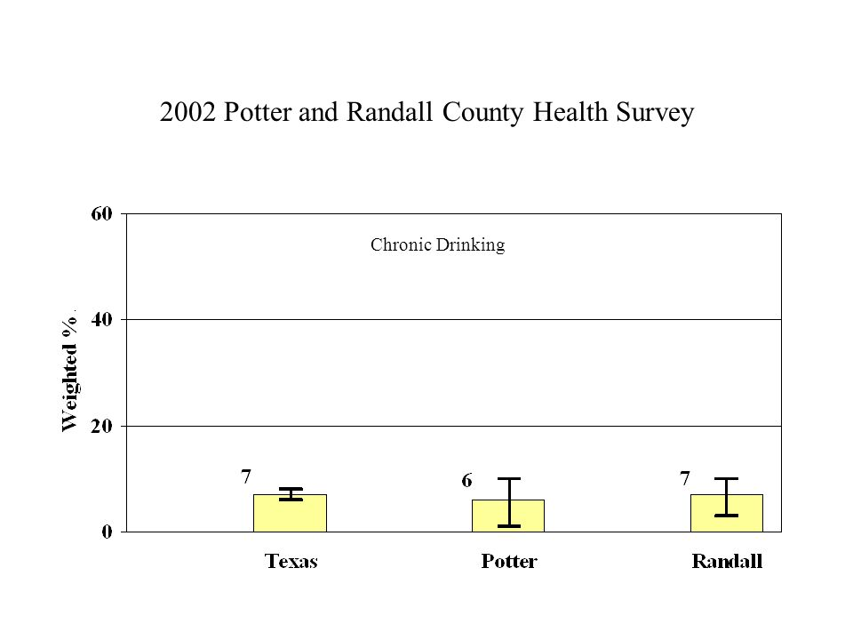 2002 Potter and Randall County Health Survey Chronic Drinking