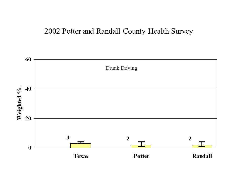2002 Potter and Randall County Health Survey Drunk Driving