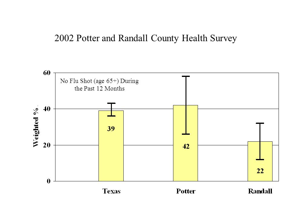 2002 Potter and Randall County Health Survey No Flu Shot (age 65+) During the Past 12 Months