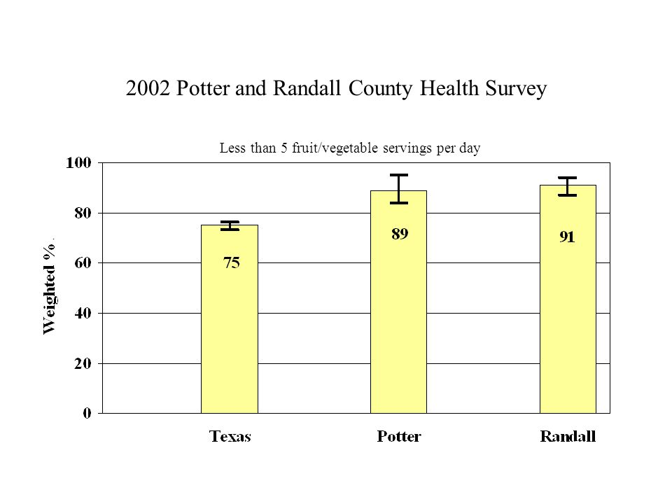 2002 Potter and Randall County Health Survey Less than 5 fruit/vegetable servings per day