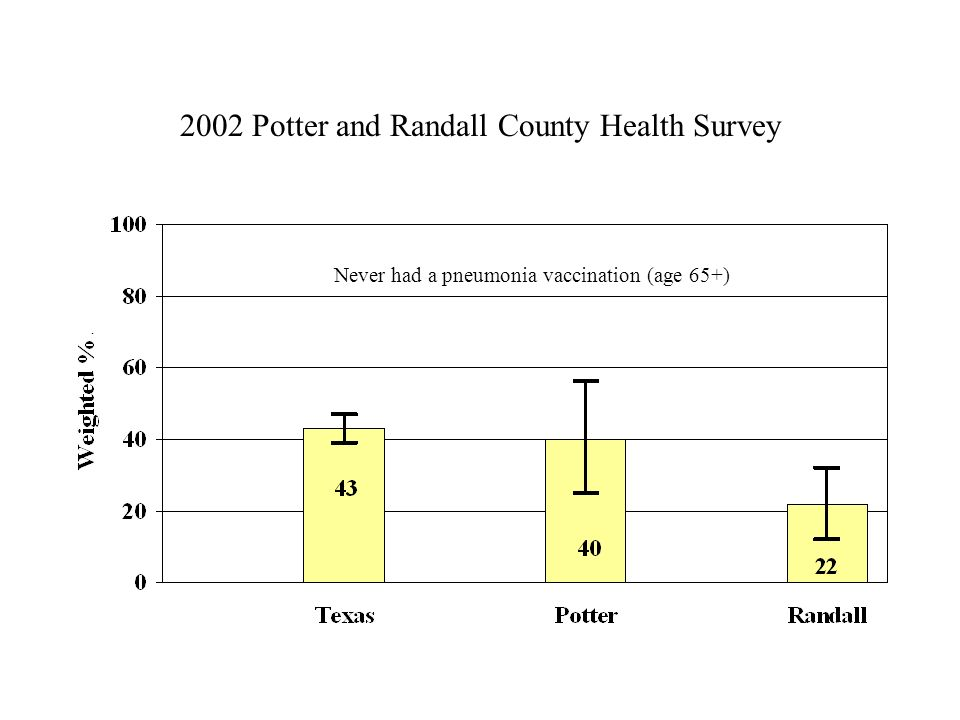 2002 Potter and Randall County Health Survey Never had a pneumonia vaccination (age 65+)
