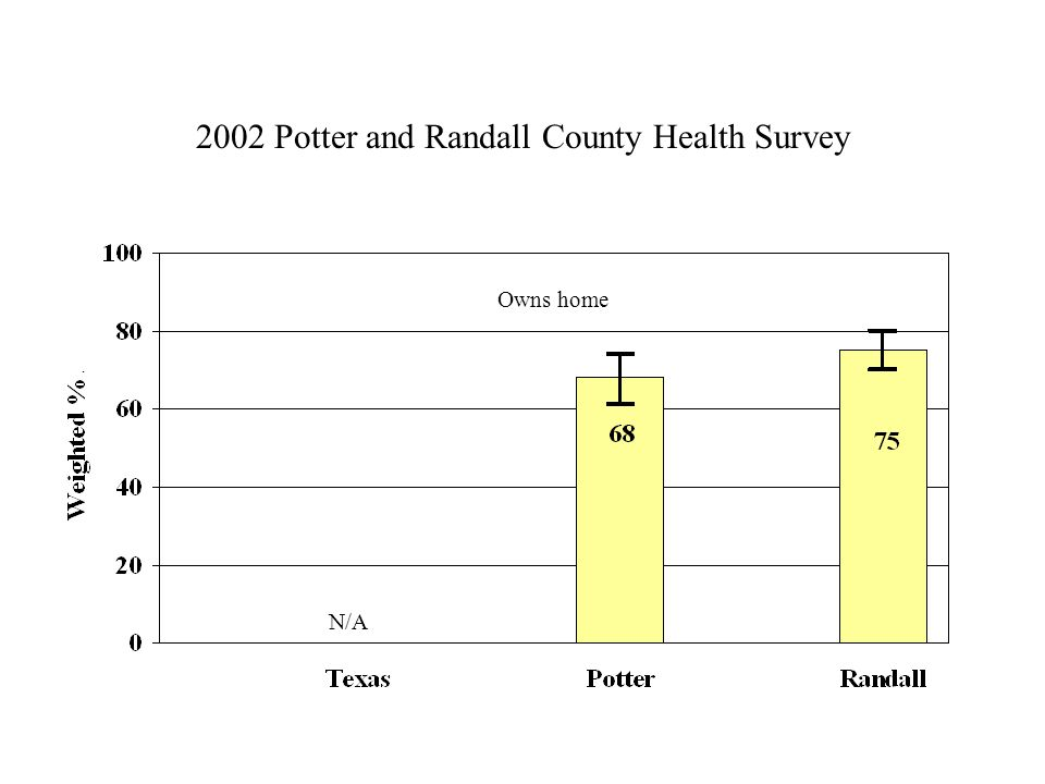 2002 Potter and Randall County Health Survey Owns home N/A